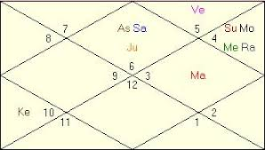 What Is Balarishta In Vedic Astrology