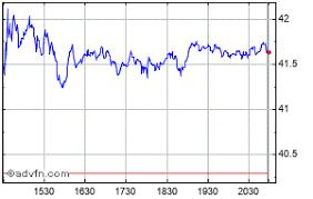 Charles Schwab Share Price Schw Stock Quote Charts