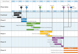 Clinical Trial Gantt Chart Onepager Clinical Milestone Tracker