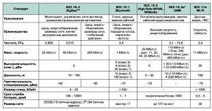 Реферат Разработка модели взаимодействия контроллеров на основе  Рисунок 2 Основные характеристики популярных стандартов беспроводной связи