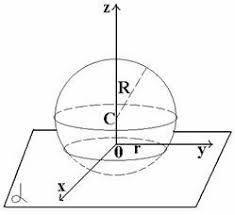 Сфера и шар Взаимное расположение сферы и плоскости
