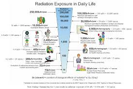 Radiation Levels Chart 15 Reasonable Radioactive Exposure