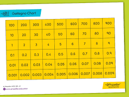 Gattegno Place Value Chart Brightly Coloured Gattegno Chart Showing Examples Of Place