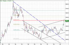 Chart Gld Chart Of The Day Gold And A Market Update See It Market