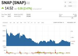 Snapchat Stock Quote Magnificent Snapchat's Copycats Aren't Killing The Company It's Killing Itself