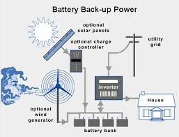 solar backup power systems and solar backup components Solar Panel Setup Diagram battery backup system diagram solar panel solar panel setup diagram pdf