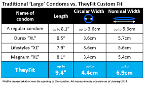Magnum Xl Size Chart 36 Rational How To Condom Size Chart