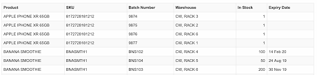 Stock Number Batches And Serial Number Inventory Management Explained