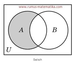 Contoh Diagram Venn Komplemen Belajar Operasi Himpunan Rumus Matematika