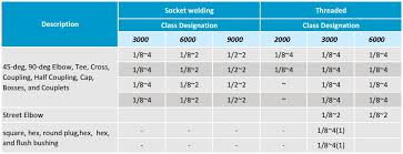 Asme Material Specification Chart Asme B16 11 Specification For Forged Steel Fittings Octal