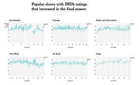 Visualizing How Fans Rated The Last Season Of Game Of