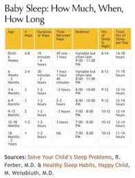 Ferber Method Time Chart Image Result For Ferber Method Waiting Time Chart Baby