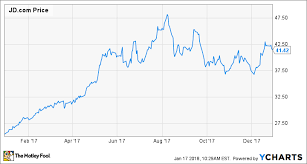 Why Jd Com Stock Soared 62 8 In 2017 The Motley Fool