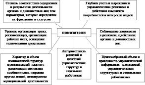 Реферат Эффективность муниципального управления ru При этом наряду с локальными и частными критериями отражающими отдельные стороны и уровни управления необходимы обобщающие критерии и интегрированные