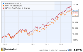 Top Mutual Funds 3 Things You Need To Know Nasdaq