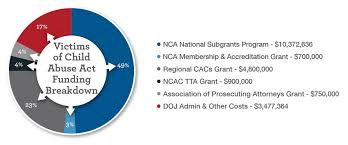 Doj Org Chart 2018 How Nca Gets Federal Funding Flowing To Cacs And Partners
