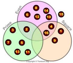 Online Venn Diagram Practice Venn Diagram