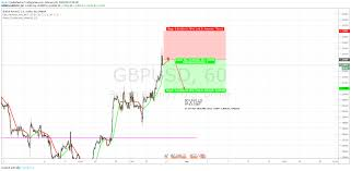 Probability Analysis Chart Gbpusd Good Probability S Term Trade For Oanda Gbpusd By