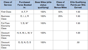 Us Airways Points Chart American Us Airways Mileage Totals Will Be Combined For