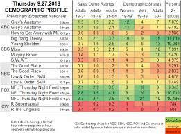 Showbuzzdaily Thursday Network Scorecard 9 27 2018