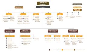 Risk Management Org Chart Mcot