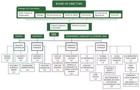 Company Structure Sample Guatemalago