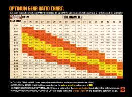 59 Bright Jeep Jk Gear Ratio Chart