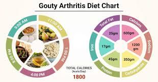 Diet Chart For Gout Arthritis Diet Chart For Gouty Arthritis Patient Gouty Arthritis Diet