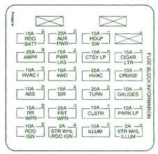 1998 chevy s10 blazer fuse box diagram wiring diagram g9 on a 1998 chevy s10 wiring diagram for gauges druttamchandani com 1987 s10 fuse diagram 1998 chevy s10 blazer fuse box diagram