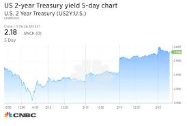 Bonds And Fixed Income Us Treasury Yields Higher After