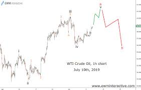 Crude Oil Bears Needed A Week And Mike Pompeo Ewm