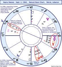 Astrology Horoscope Keanu Reeves Stariq Com