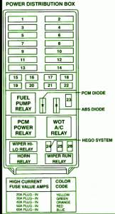 fuse box diagram 2002 ford explorer fuse box diagram & other 95 ford ranger fuse panel diagram fuse box diagram 1995 ford explorer fuse box diagram and fuse box for 1997 ford explorer