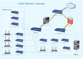 network topology diagram best home network setup 2017 at Wireless Access Point Network Diagram