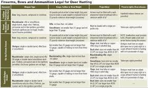 Hunting Season Chart Fishing Regulations New Jersey