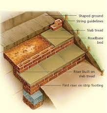 building steps into a slope reader s