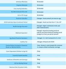 2018 cadillac tax limits. plain 2018 medicaid to 2018 cadillac tax limits a