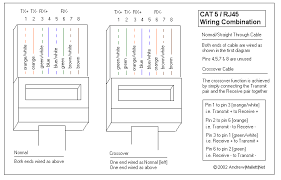 net windowswtf networking cat cable wiring click here for a more detailed pinout diagram including how to wire up a crossover cable
