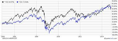 Tsx 50 Year Chart Tsx Chart 20 Years Commodity Market Crude Oil