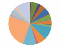 16 Creative Pie Charts To Spice Up Your Next Infographic