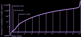 Warp Speeds Chart Startrek Nl
