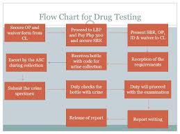 Drug Testing Flow Chart Flow Chart For Drug Testing Ppt Video Online Download