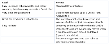 Advantages And Disadvantages Of Gantt Chart Best Practices For Integration Of Microsoft Project And