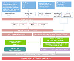Asbestos Management Plan Flow Chart Sustainability Free Full Text Modelling The Spatial
