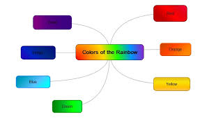 colors of the rainbow names. subtopic color has been changed to red.rainbow mind map with gradient subtopics.adjusting text options in the main topic.adjusting branch shape. colors of rainbow names