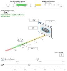a projector s distance from a screen and the size of the image it produces are proportional to each other based on the optics of the lens