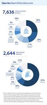 Osha Chart Osha Report Evaluates New Injury Reporting Requirement Sct