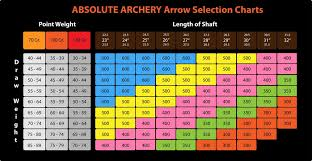 Compound Bow Arrow Weight Chart Arrow Selection Charts Compounds Made In Germany