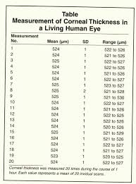 Iop Corneal Thickness Conversion Chart Www
