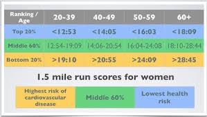Vo2 Max Compare Your Cardio Fitness To Your Peers